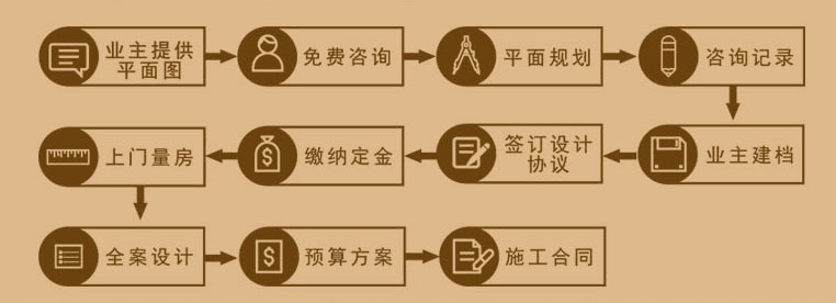 装修流程(图1)