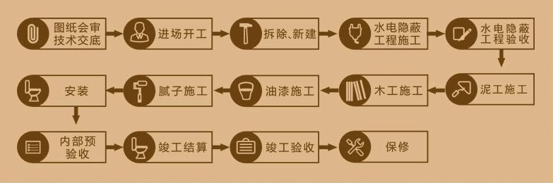 装修流程(图4)